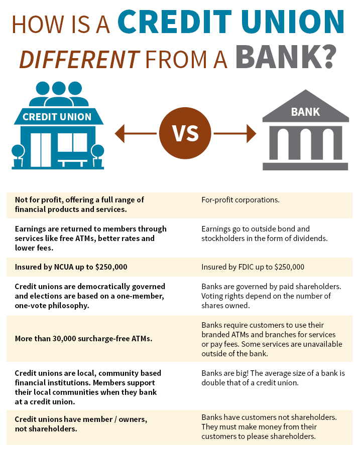 CU vs. Bank Website Info Graphic