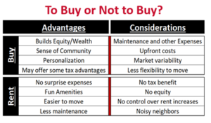 Chart to buy or not to buy a house